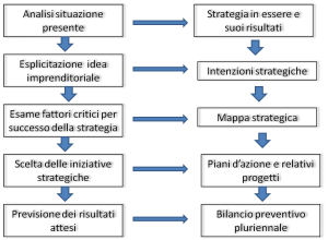 business plan modello