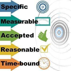 pianificare e misurare